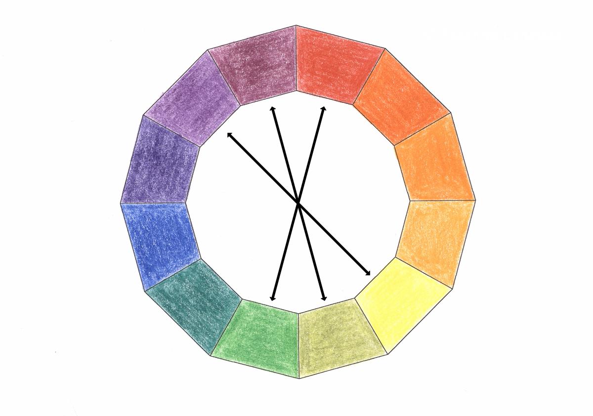 Farbkreis, Komplementärfarben